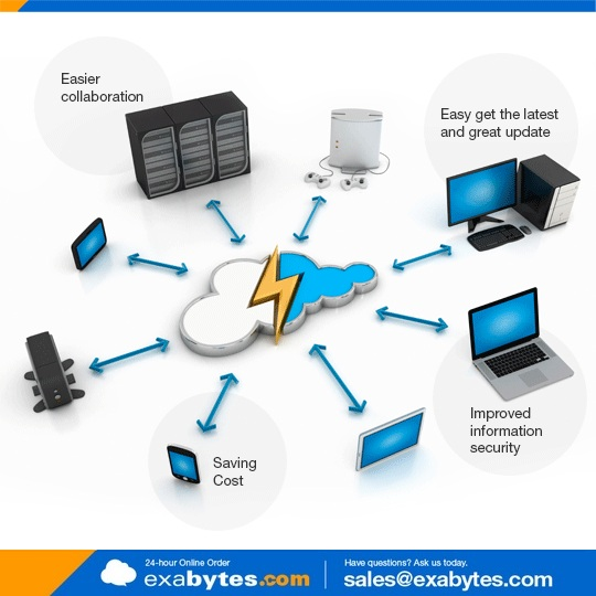 Benefit Of Cloud Computing