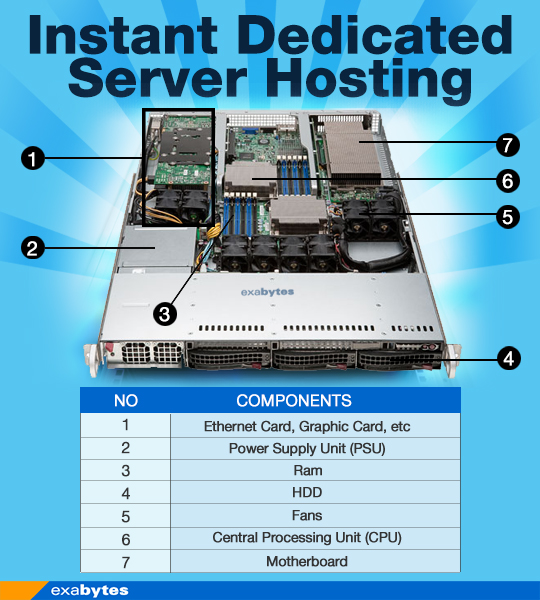 Instant Dedicated Server Hosting components