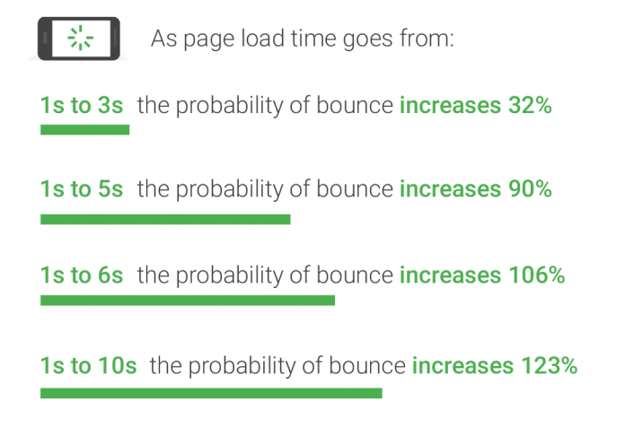 google bounce rate data