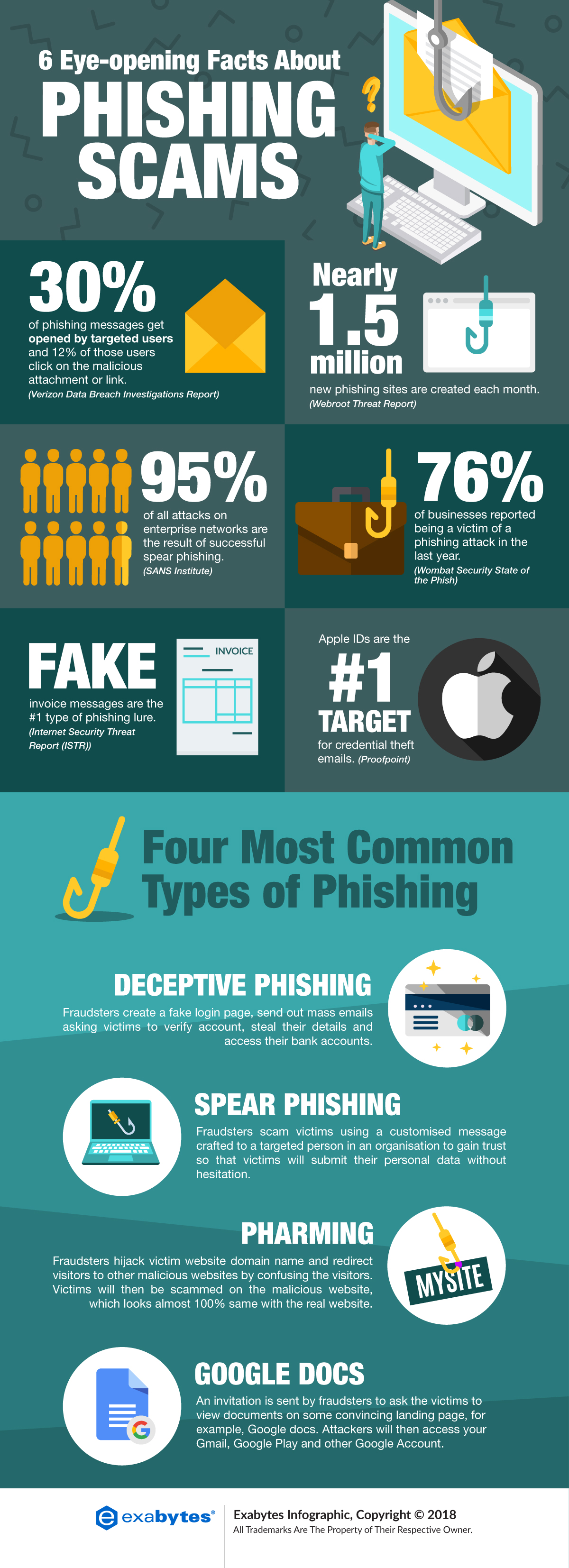 Eye opening facts about phishing scam