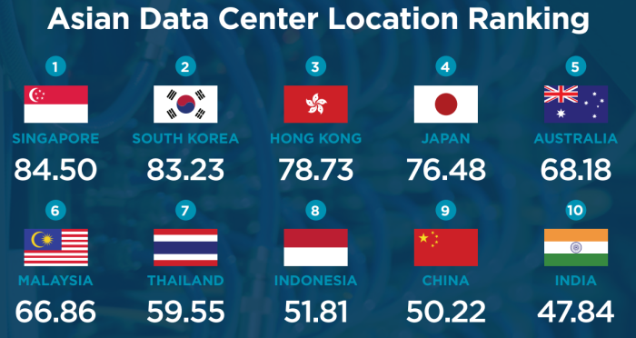 asia data center location